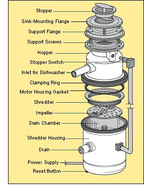 Vital Parts of a Garbage Disposal